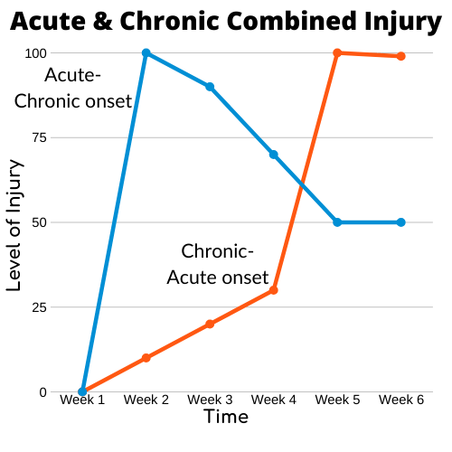 injury-prevention-in-sport-infographic-acute-and-chronic-combined-injury-onset