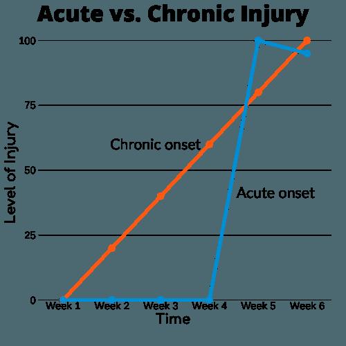 infographic-injury-prevention-in-sport-acute-vs-chronic-onset