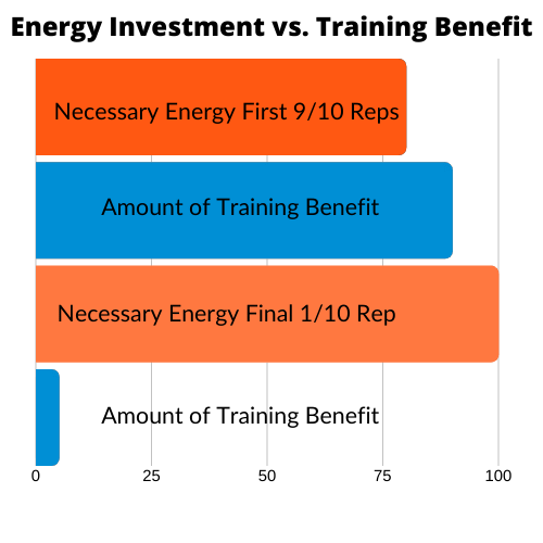 bar-graph-injury-prevention-in-sport-energy-investment-vs-training-benefit