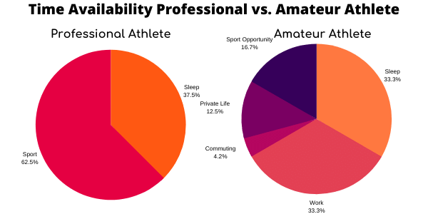 pie-diagram-time-availability-for-injury-prevention-in-sport-pro-vs-amateur